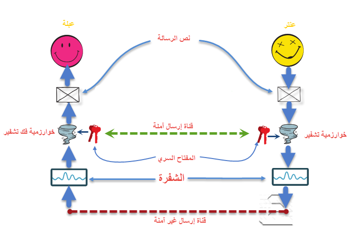Photo of التشفير المتناظر و طُرق مهاجمته Symmetric Encryption Attacks