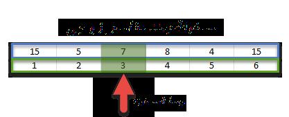 خوارزمية البحث الثنائي