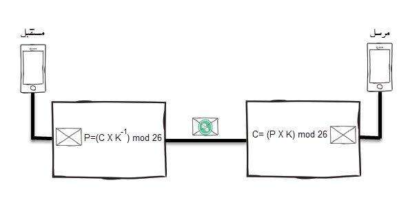 خوارزمية التشفير بالمضاعفة Multiplicative Cihper