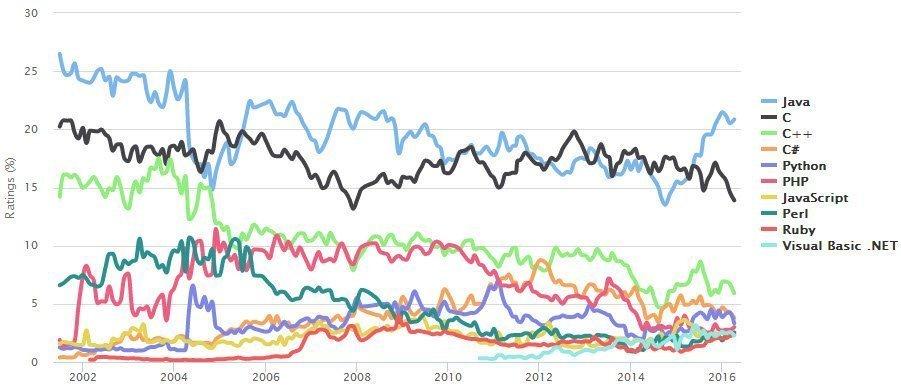 أكثر لغات البرمجة انتشاراً