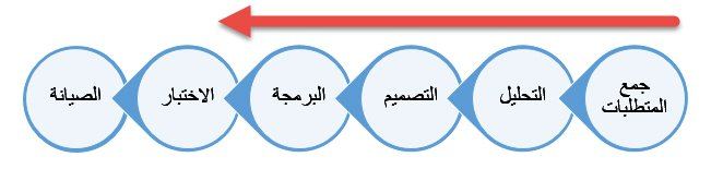 دورة حياة تطوير البرمجيات - نموذج الشلال