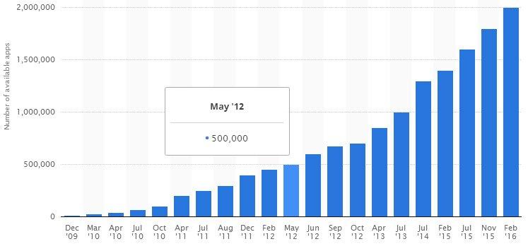 نمو عدد البرامج في قووقل بلي