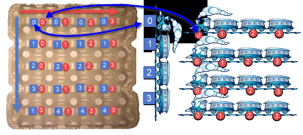 المصفوفة ثنائية الأبعاد