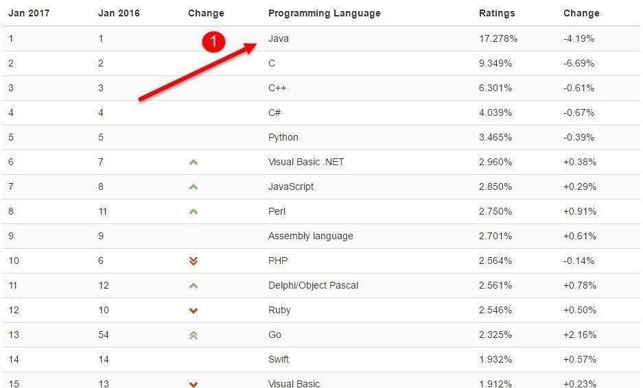 أمن جافا - أكثر لغات البرمجة شيوعاً