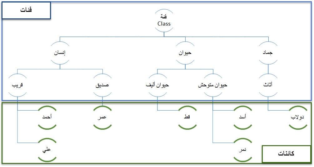الفئات (الأصناف) و الكائنات في الجافا