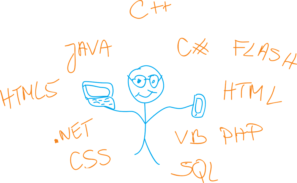 طرق مختلفة لكتابة التعليقات في لغات البرمجة