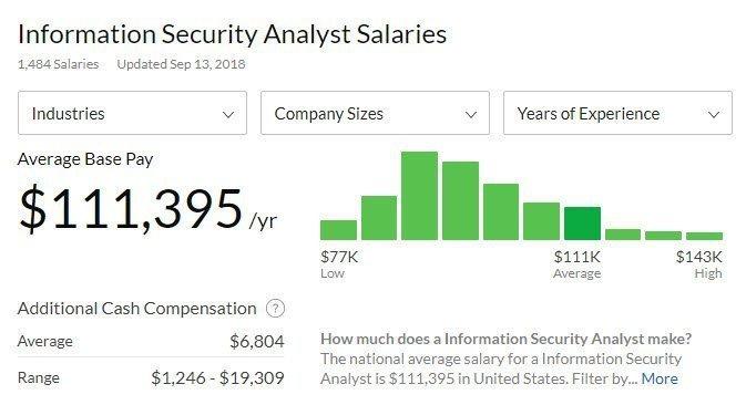 متوسط راتب محلل أمن المعلومات Information Security Analyst - عالمياً - من موقع glassdor.com