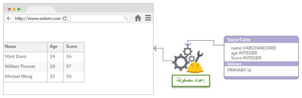 إرسال البيانات إلى واجهة المستخدم
